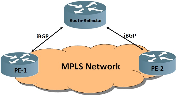 Route-Reflection in JunOS | Networkz Blogger