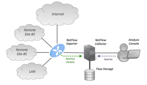 NetFlow_Picture 2