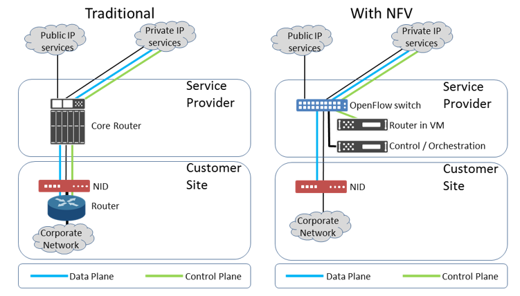 traditional-nfv