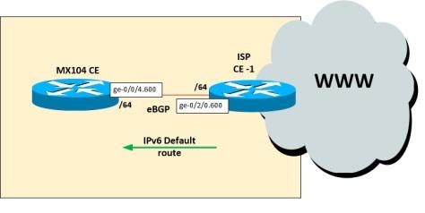 eBGP_IPv6