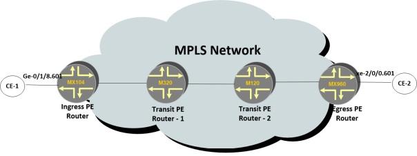 VPN CCC Model