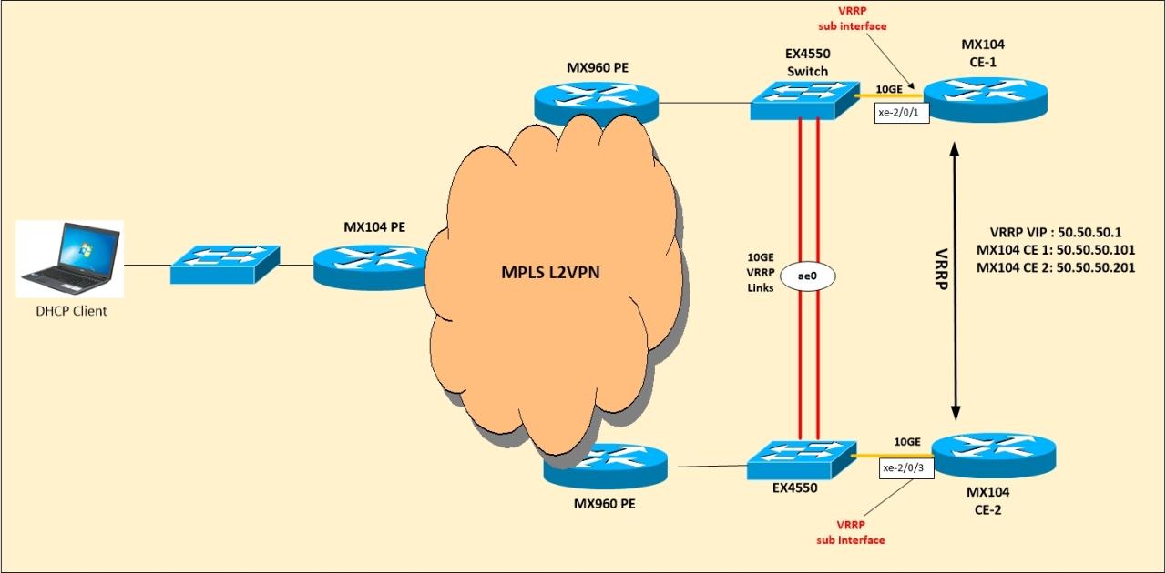 DHCP Model