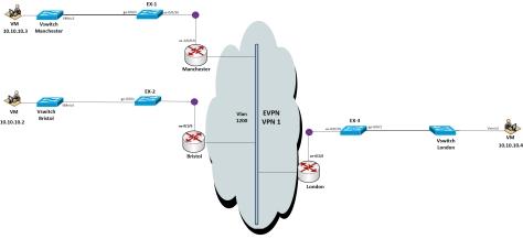 EVPN in JunOS | Networkz Blogger